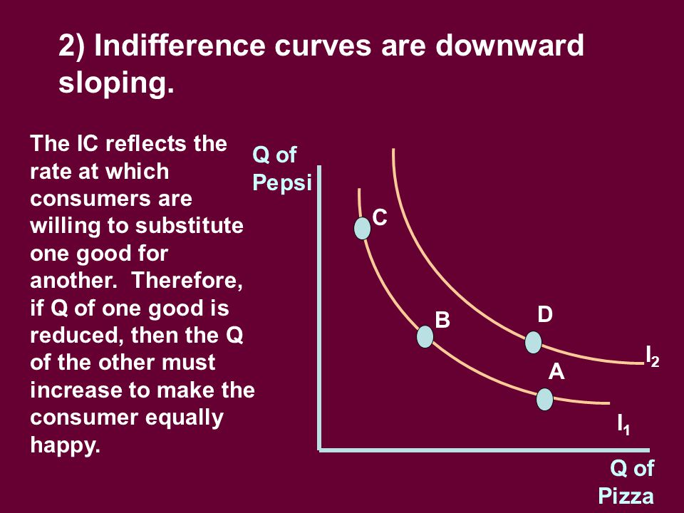 2) Indifference curves are downward sloping.