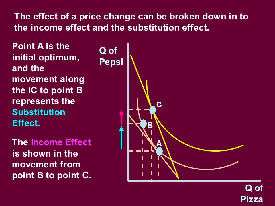 The Income Effect is shown in the movement from point B to point C.