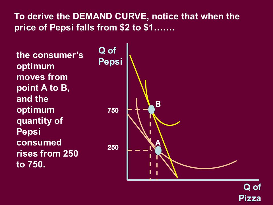 To derive the DEMAND CURVE, notice that when the price of Pepsi falls from $2 to $1…….