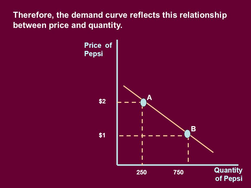 Therefore, the demand curve reflects this relationship between price and quantity.