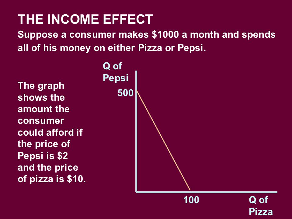 THE INCOME EFFECT Suppose a consumer makes $1000 a month and spends all of his money on either Pizza or Pepsi.