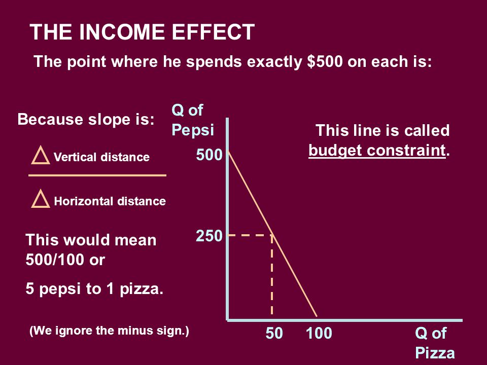 THE INCOME EFFECT The point where he spends exactly $500 on each is: