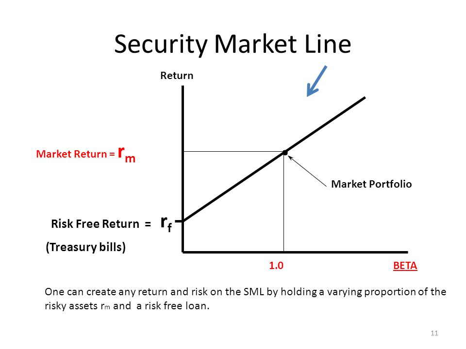 . Security Market Line rf Risk Free Return = (Treasury bills) Return