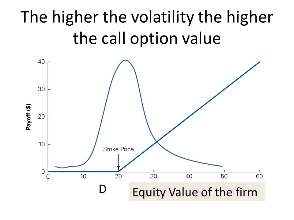 The higher the volatility the higher the call option value