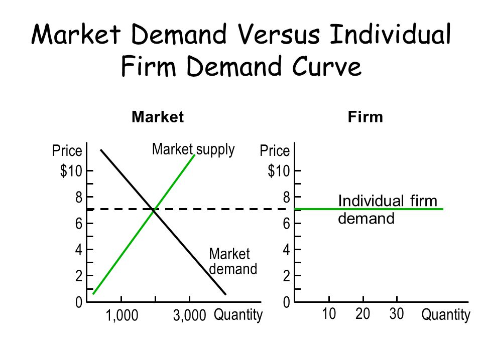 Market Demand Versus Individual Firm Demand Curve