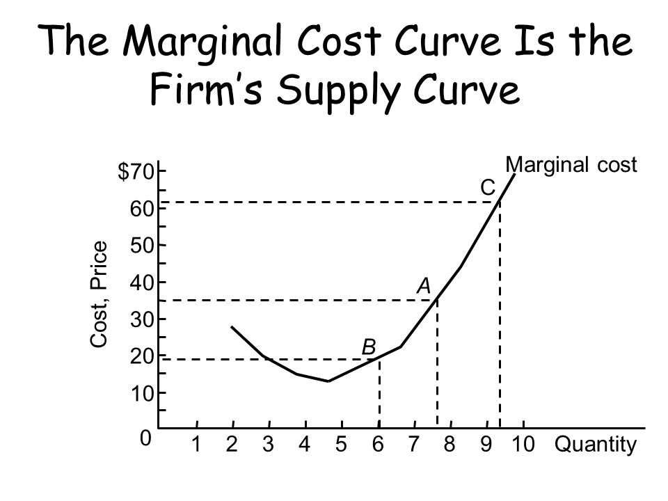 The Marginal Cost Curve Is the Firm's Supply Curve