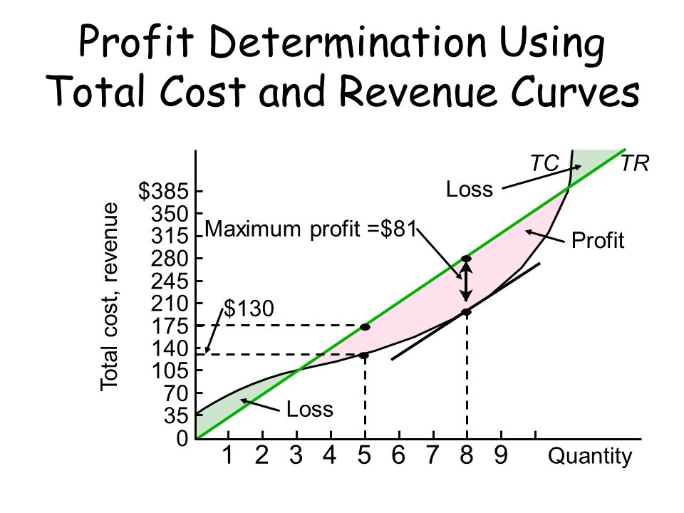 Profit Determination Using Total Cost and Revenue Curves