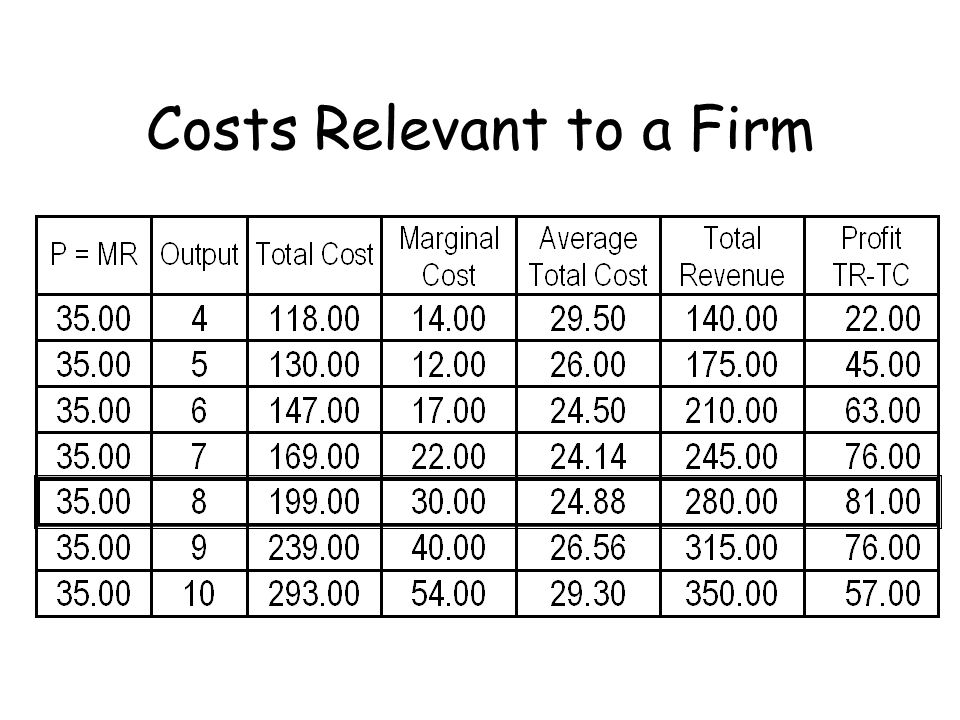 Costs Relevant to a Firm