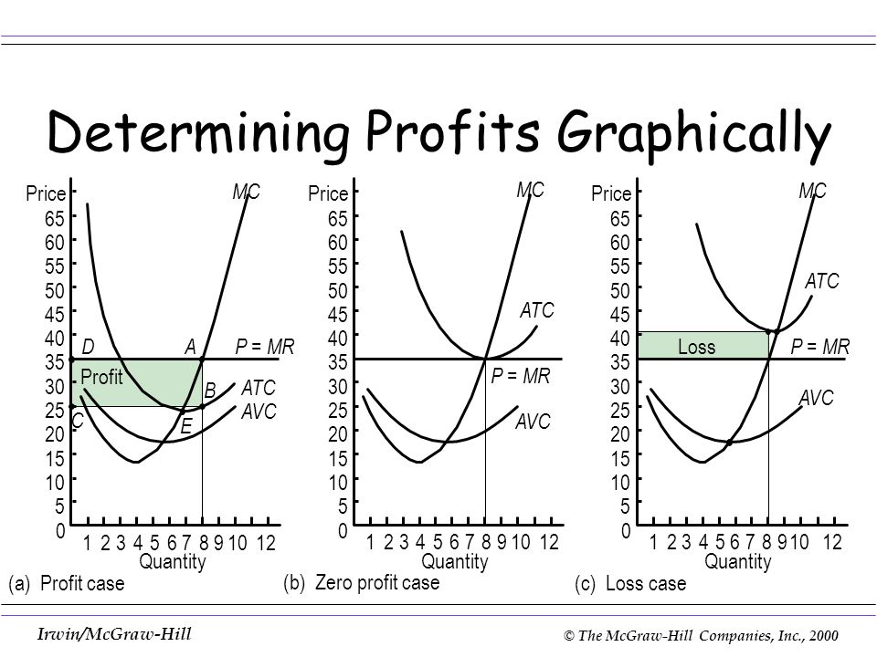 Determining Profits Graphically