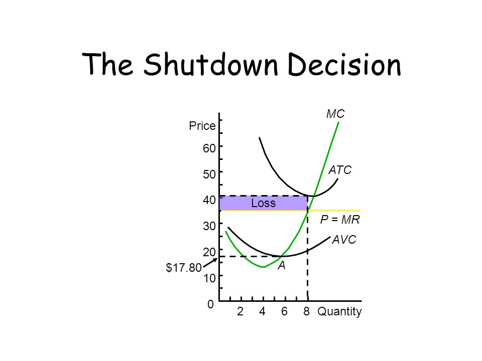 The Shutdown Decision MC P = MR 2 4 6 8 Quantity Price 60 50 40 30 20