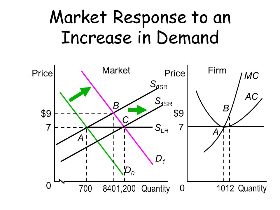 Market Response to an Increase in Demand
