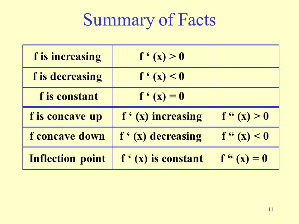 Summary of Facts f is increasing f ' (x) > 0 f is decreasing