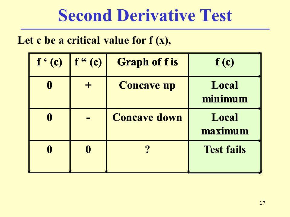 Second Derivative Test