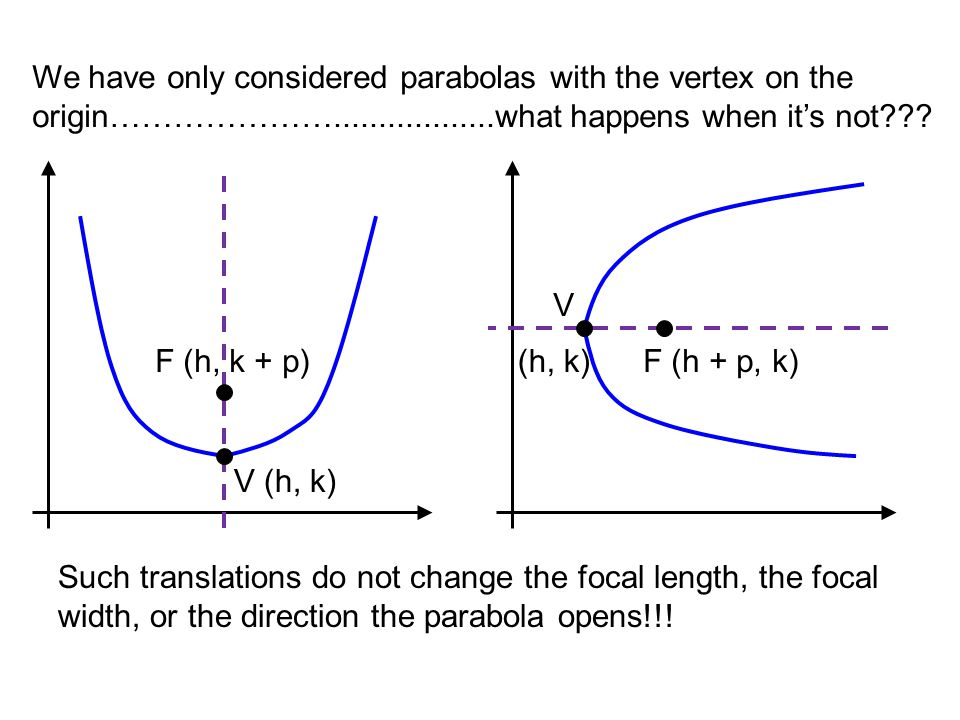 We have only considered parabolas with the vertex on the