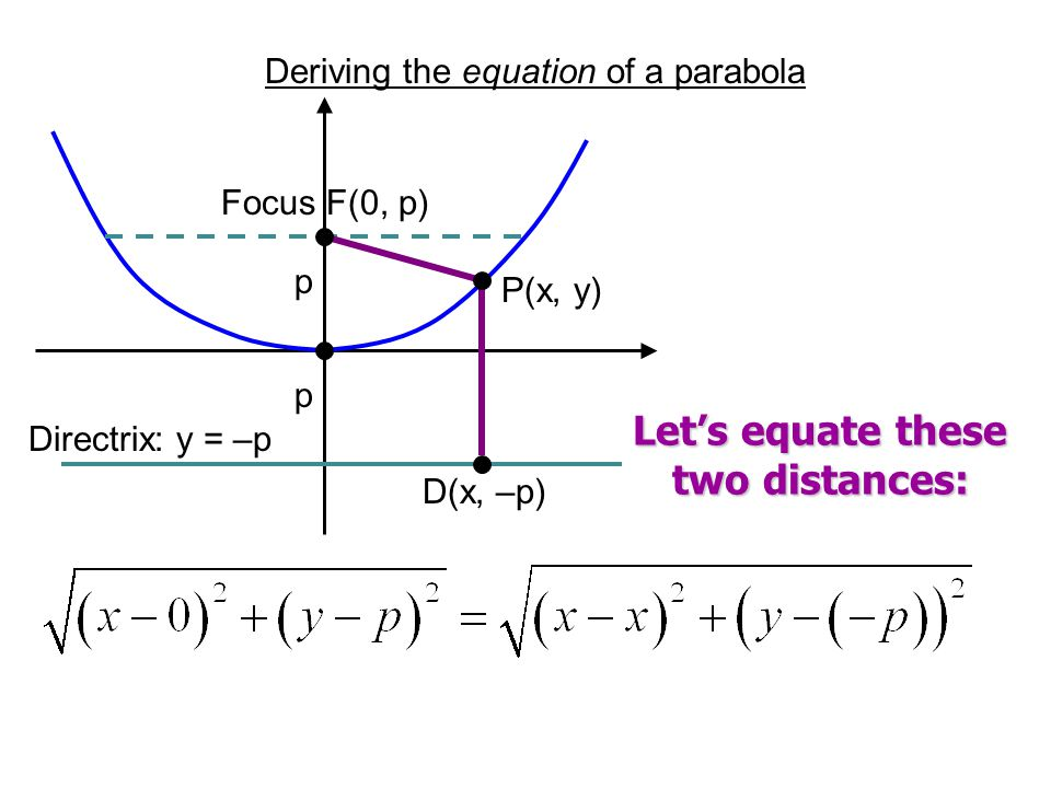 Let's equate these two distances: