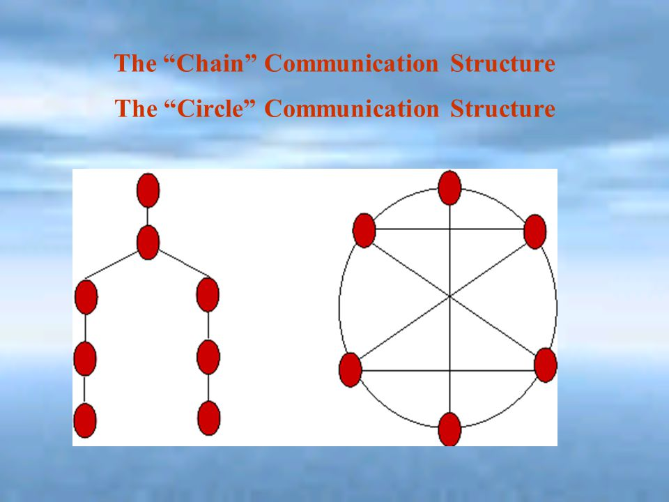 The Chain Communication Structure The Circle Communication Structure