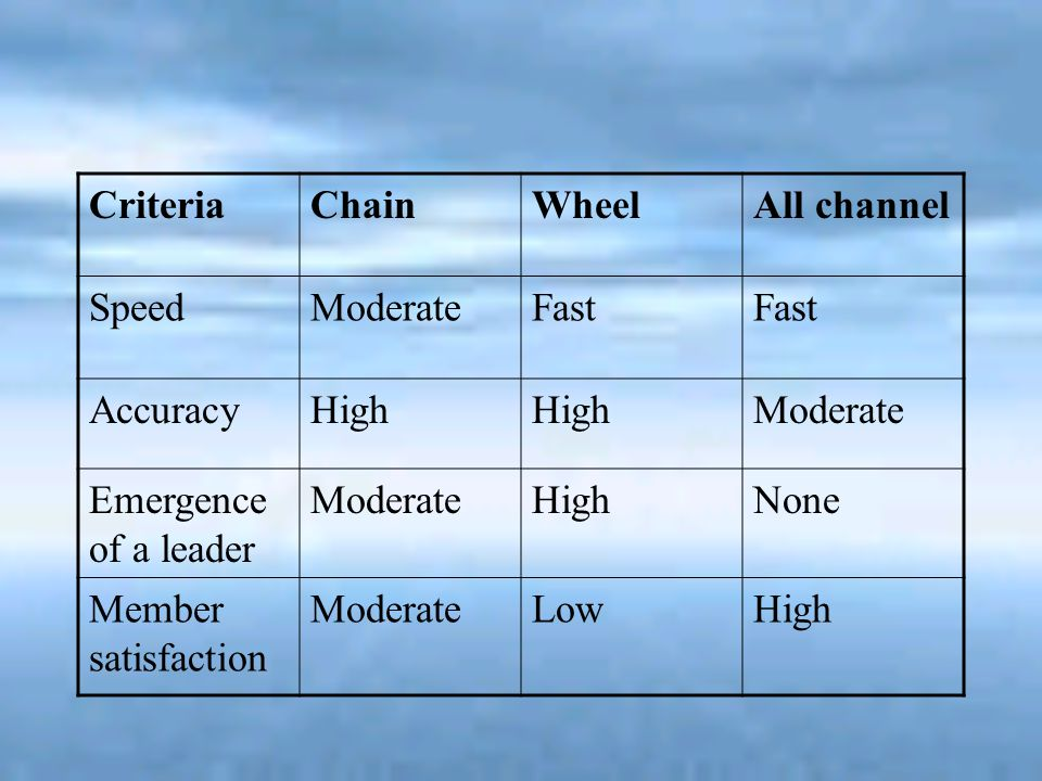 Criteria Chain. Wheel. All channel. Speed. Moderate. Fast. Accuracy. High. Emergence of a leader.