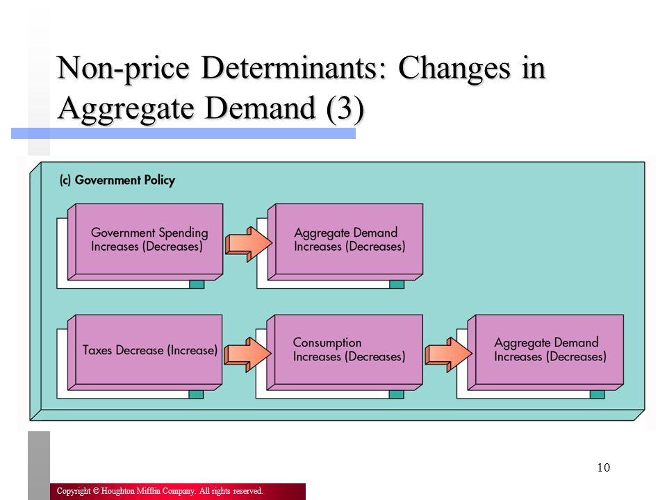 Non-price Determinants: Changes in Aggregate Demand (3)