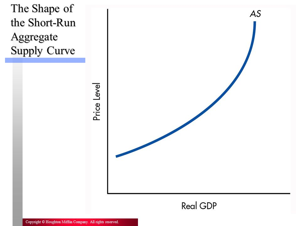 The Shape of the Short-Run Aggregate Supply Curve