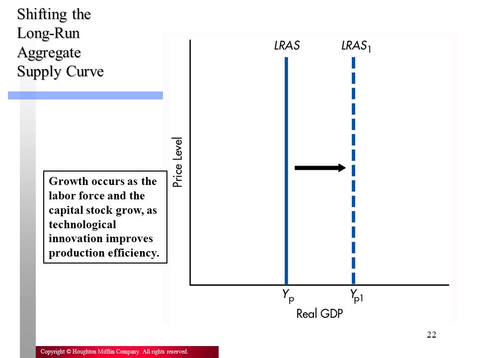 Shifting the Long-Run Aggregate Supply Curve