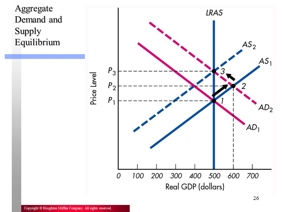 Aggregate Demand and Supply Equilibrium