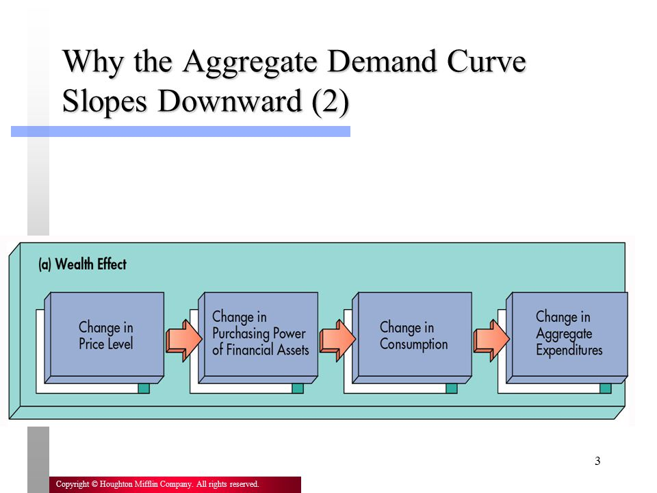 Why the Aggregate Demand Curve Slopes Downward (2)