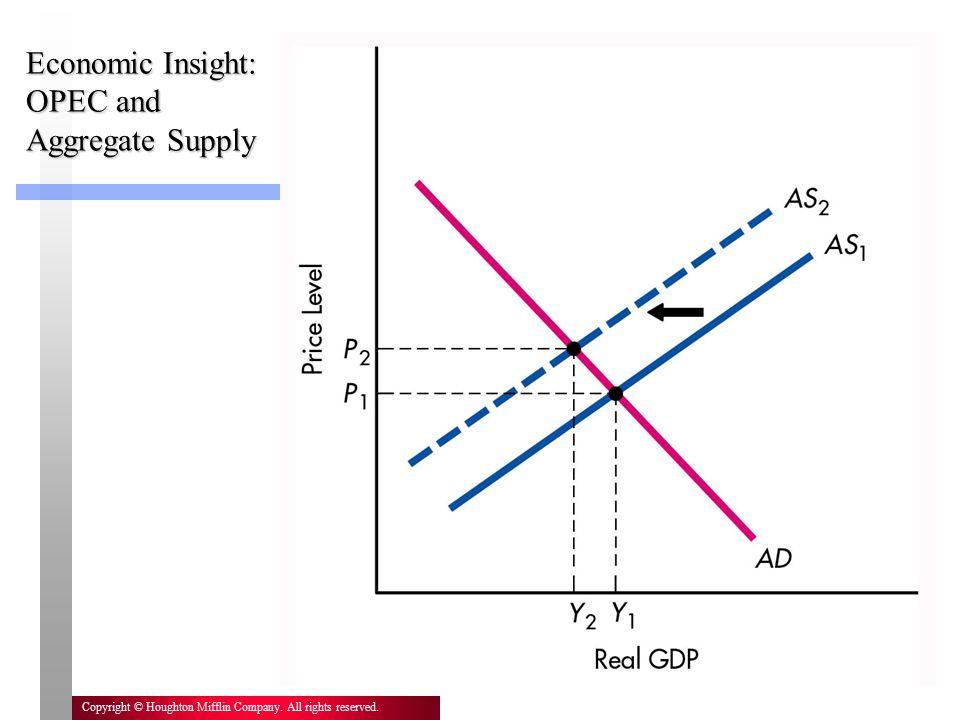 Economic Insight: OPEC and Aggregate Supply
