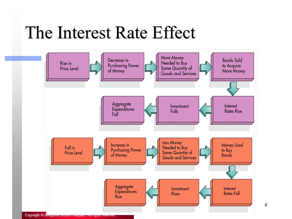 The Interest Rate Effect