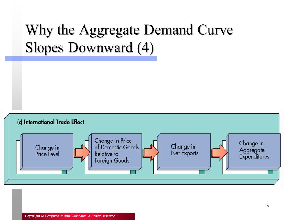 Why the Aggregate Demand Curve Slopes Downward (4)