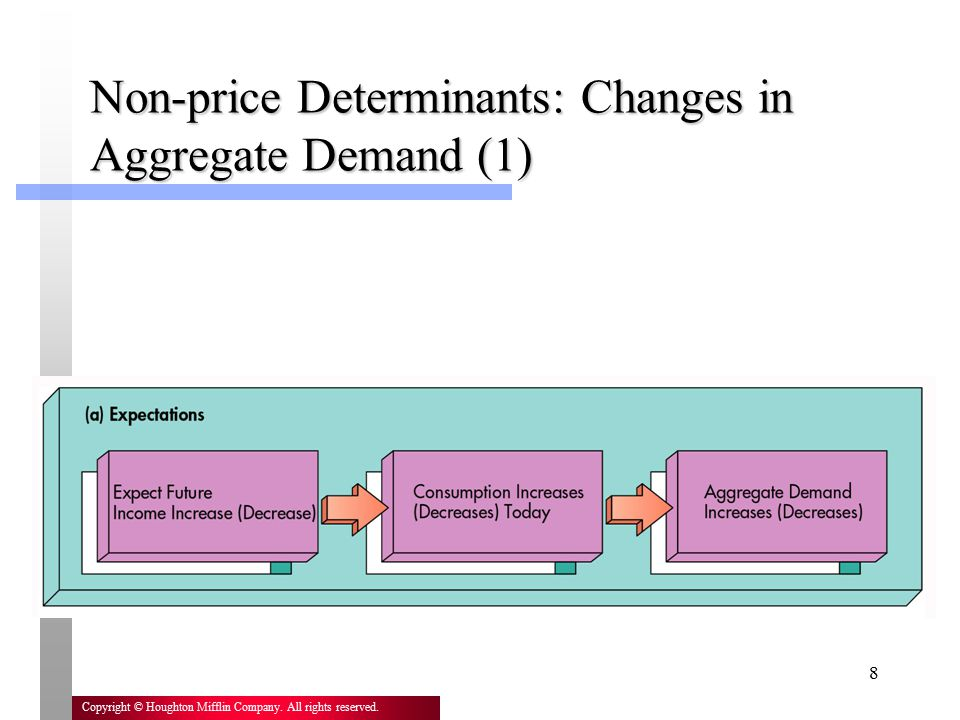 Non-price Determinants: Changes in Aggregate Demand (1)