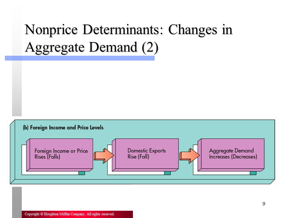 Nonprice Determinants: Changes in Aggregate Demand (2)