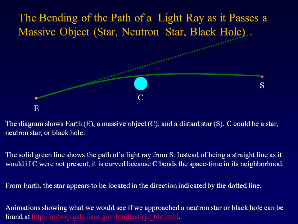 The Bending of the Path of a Light Ray as it Passes a Massive Object (Star, Neutron Star, Black Hole)