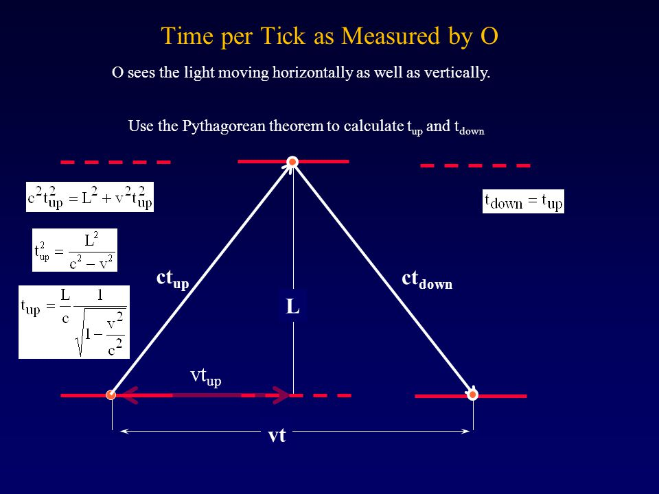 Time per Tick as Measured by O