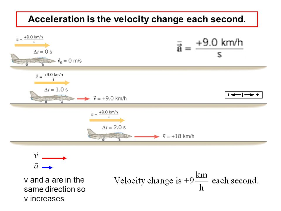 Acceleration is the velocity change each second.