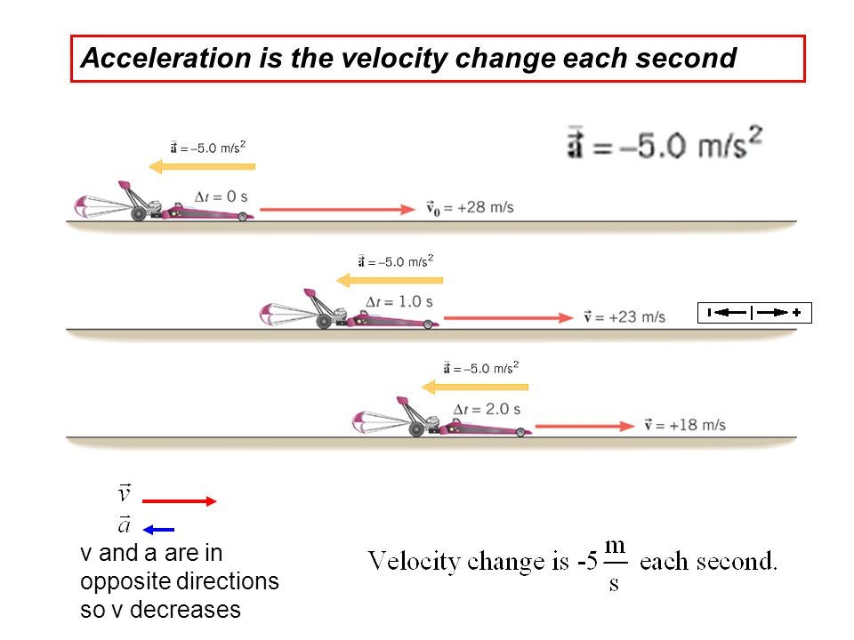 Acceleration is the velocity change each second