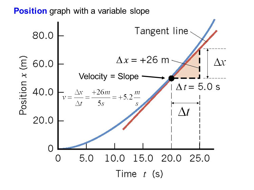 Position graph with a variable slope