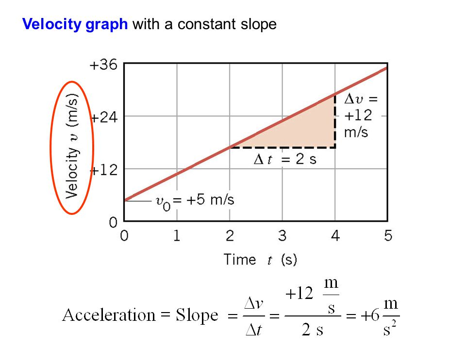Velocity graph with a constant slope
