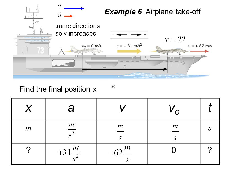 x a v vo t m s Example 6 Airplane take-off Find the final position x