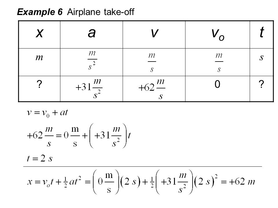 Example 6 Airplane take-off