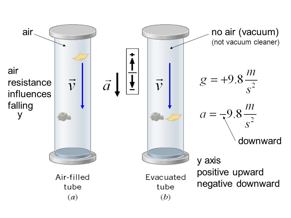 air no air (vacuum) (not vacuum cleaner) air resistance influences falling.