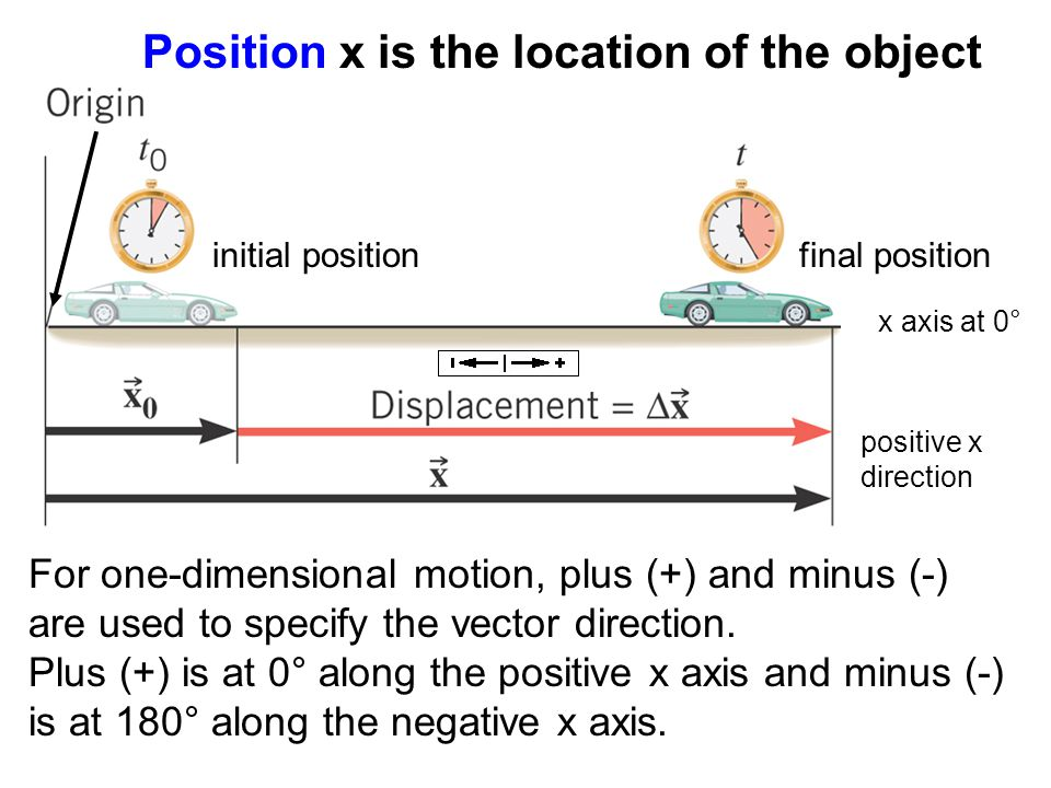 Position x is the location of the object