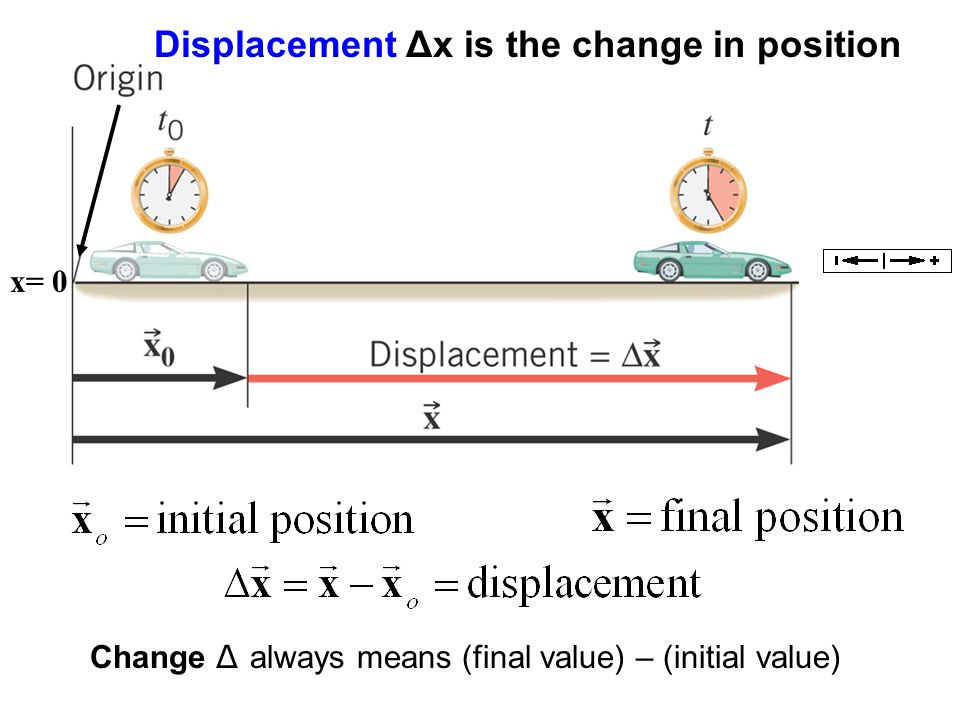 Displacement Δx is the change in position