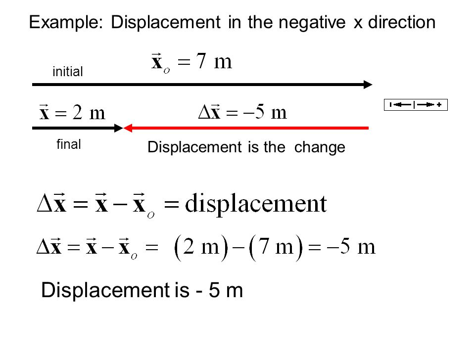 Example: Displacement in the negative x direction