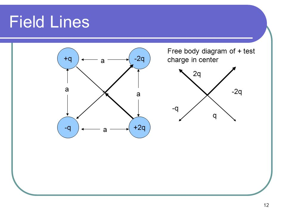 Field Lines Free body diagram of + test charge in center +q -2q +2q -q