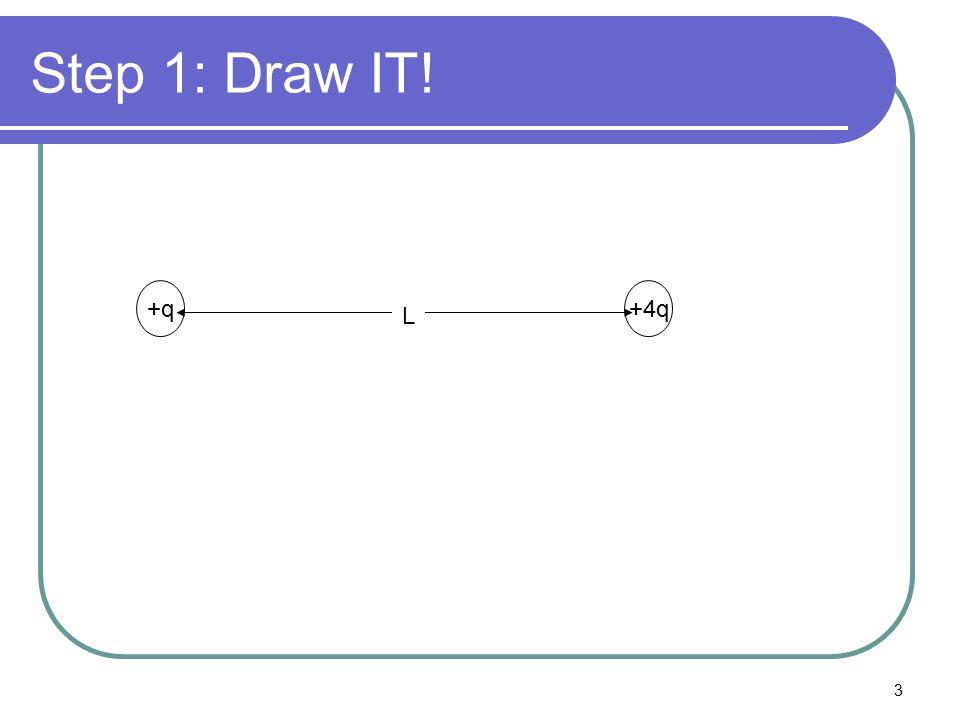 Step 1: Draw IT! +q +4q L