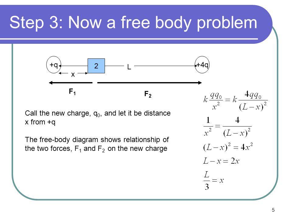 Step 3: Now a free body problem