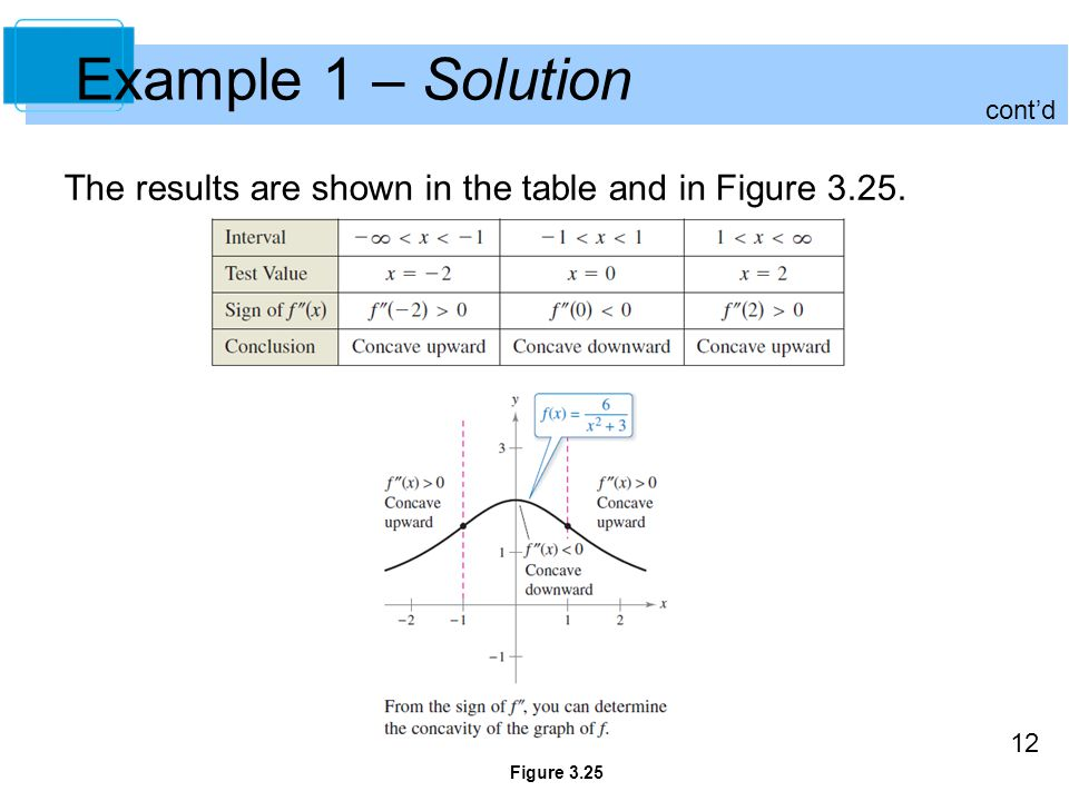 Example 1 – Solution cont'd The results are shown in the table and in Figure 3.25. Figure 3.25