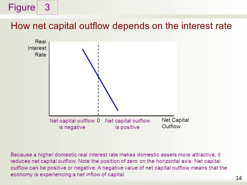 How net capital outflow depends on the interest rate