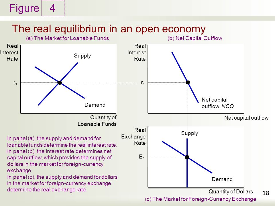 The real equilibrium in an open economy