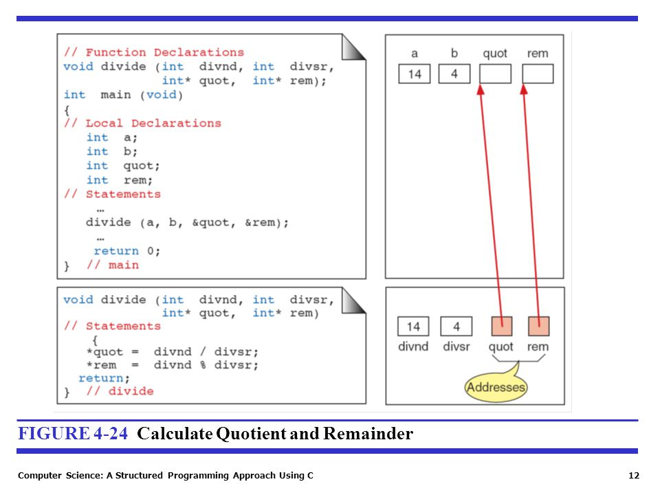 FIGURE 4-24 Calculate Quotient and Remainder